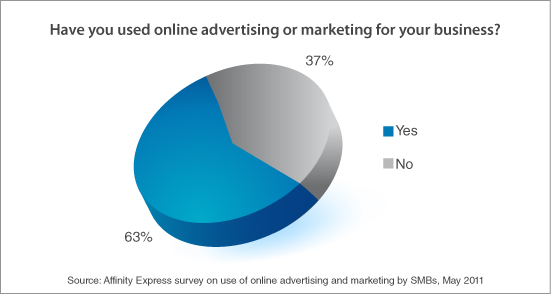 63% respondents have used online advertising and marketing: Affinity Express survey