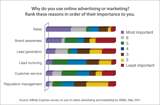 Objectives of online advertising or marketing: Affinity Express survey