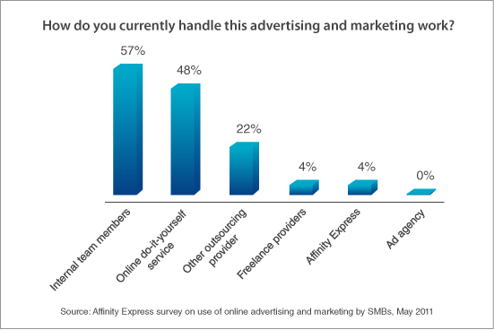 How SMBs Execute Online Marketing: Affinity Express survey
