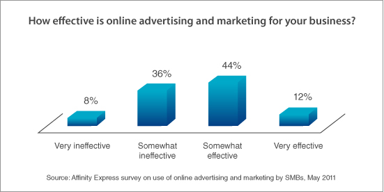 Effectiveness of online advertising or marketing: Affinity Express survey