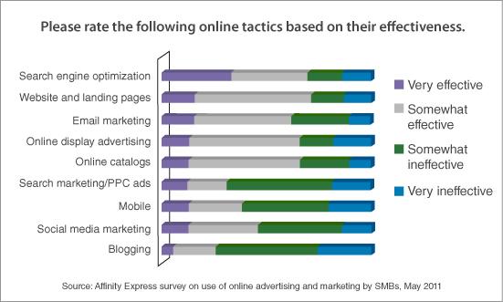 Effectiveness of various online marketing tactics: Affinity Express survey
