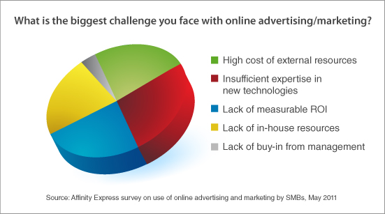 Challenges of Online Marketing for SMBs: Affinity Express survey