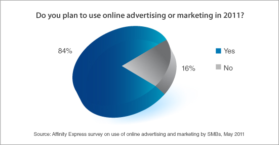 84% respondents plan to market online in 2011: Affinity Express survey