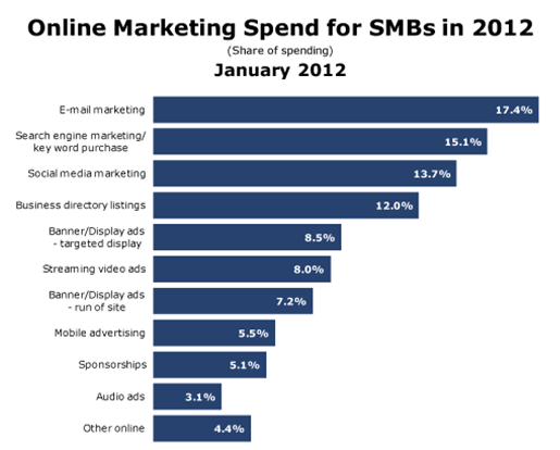 Online Marketing Spend for SMBs