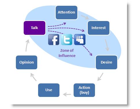 Social Media Buying Cycle
