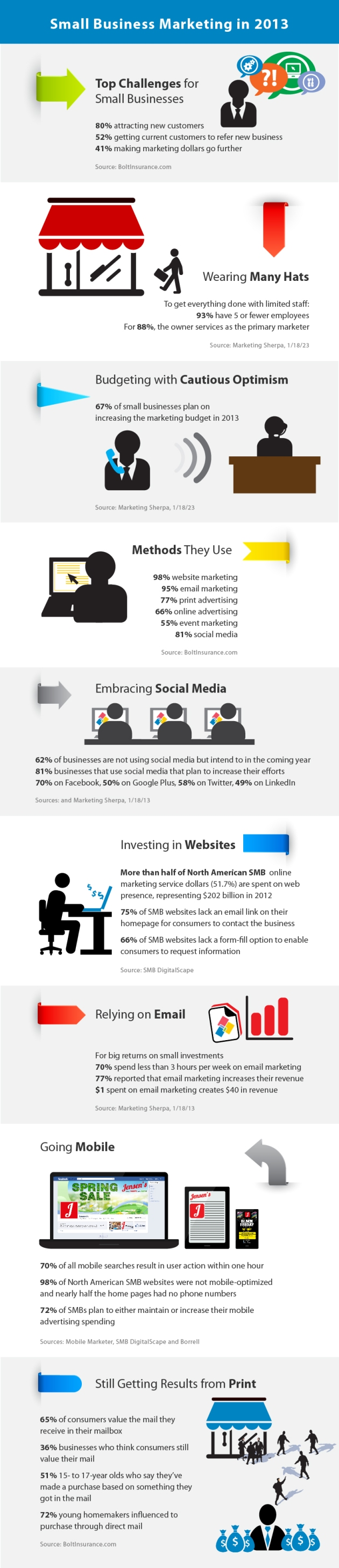 Small Business Marketing in 2013