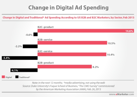 Change in Digital Ad Spending