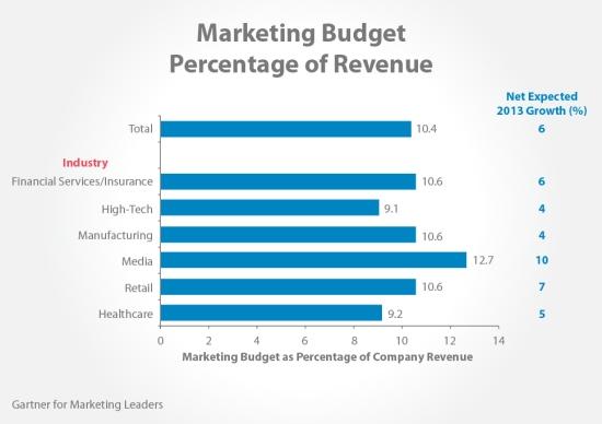 Marketing Budget Percentage of Budget