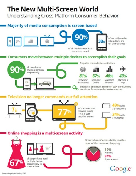 multi-screen-world (infographic by Google)