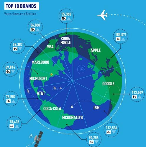 Top 10 brands infographic (2013 BrandZ)