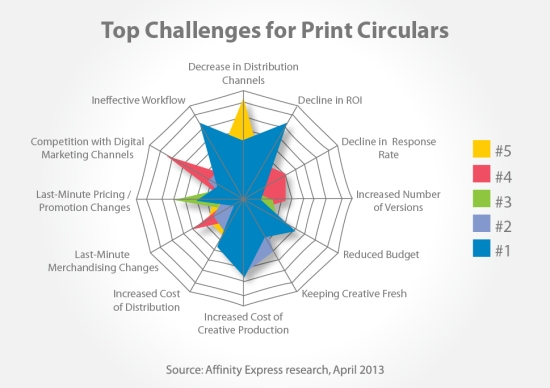 Top Challenges for Print Circulars