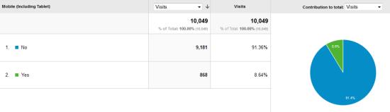 Analytics 6 mobile