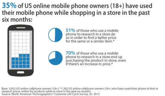 Forrester research on reluctant mobile shoppers
