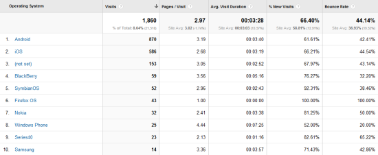 Mobile OS breakdown in Google Analytics
