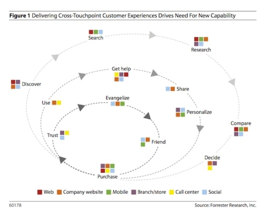 agile marketing touchpoints