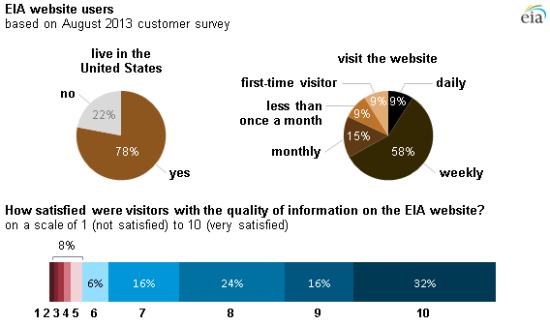 Blog content - customer survey info