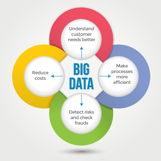 the definition and use of the big data By understanding these four types of big data analytics, you will be able to position solutions to a broad set of big data applications.