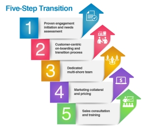 Five-Step Transition