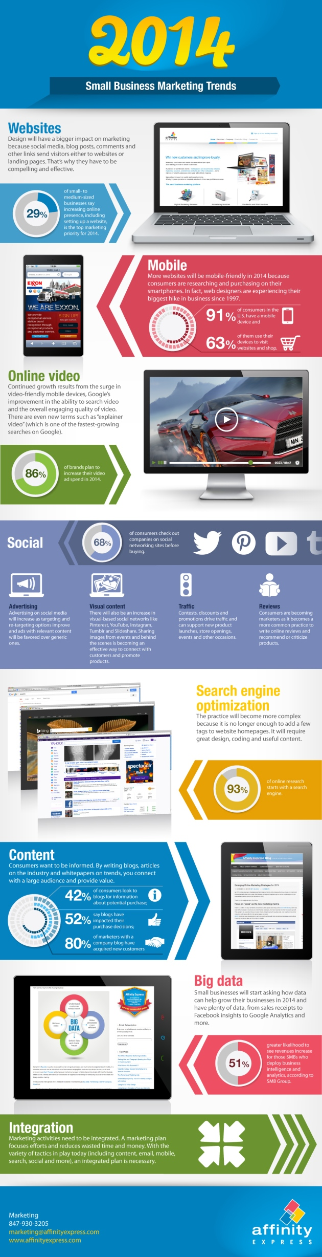 2014 Marketing Trends Infographic